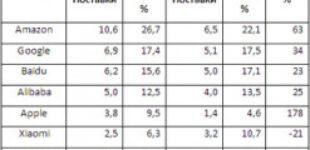 Мировой рынок умных колонок и дисплеев вырос на 35%